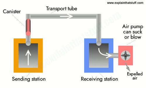 How Pneumatic Tube Transport Works Explain That Stuff