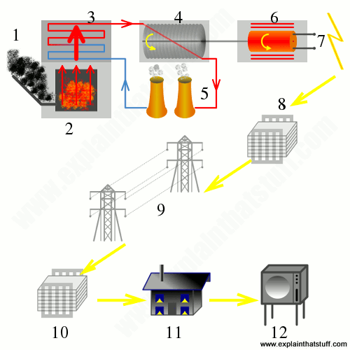 Artwork showing the steps involved in how a power plant makes electricity