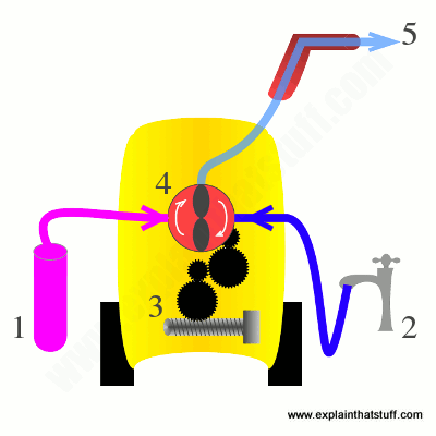 Diagram showing the basic parts of a high-pressure power washer and what they do