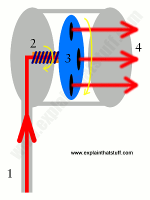 A simplified diagram showing the turbine and rotor mechanism inside a pulsating shower head.