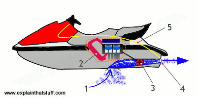 Illustration of the parts inside a PWC, including the engine, steering, and impeller.