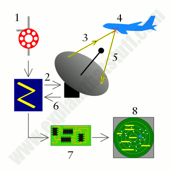 Simple artwork showing how radar works