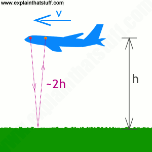 A radio altimeter measures height by bouncing a radio beam off the ground below.
