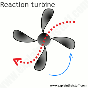 Artwork showing how a reaction turbine works