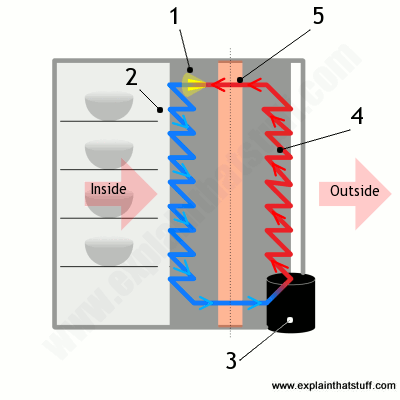 Artwork showing how a refrigerator works