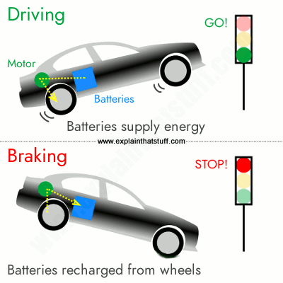 A simple illustration of regenerative braking