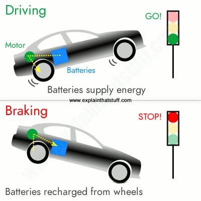 A simple illustration of regenerative braking