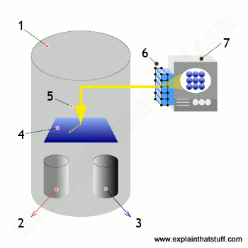 Labeled diagram showing how a canning tunneling microscope (STM) works