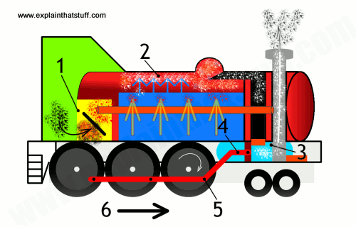 The parts of a steam engine