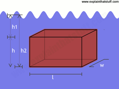 A simple mathematical proof that the upthrust on a submerged box is equal to the weight of fluid displaced.