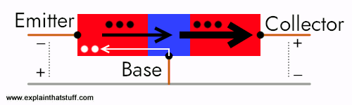 Artwork showing junction transistor in on mode, with electrons and holes moving across the junctions