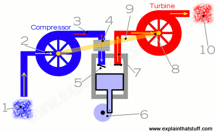 how do turbochargers work who invented turbochargers simplified diagram showing the component parts of a turbocharger and how they work