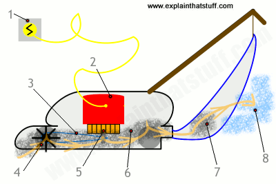 Artwork showing the basic cleaning process in a conventional bag vacuum cleaner.