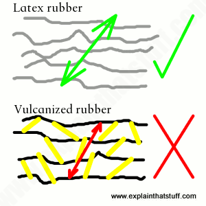 Artwork comparing ordinary rubber and sulfur cross links in vulcanized rubber