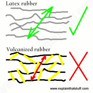 Rubber: A simple introduction - Explain that Stuff