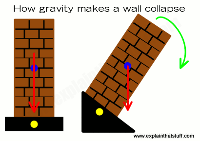 Artwork showing how forces make a wall collapse