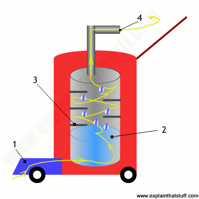 Diagram showing how a water filtering vacuum cleaner removes dirt.