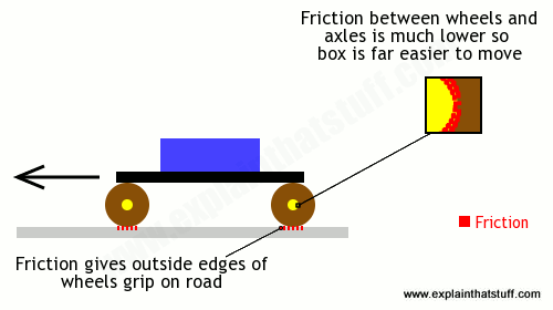 How wheels work to reduce friction