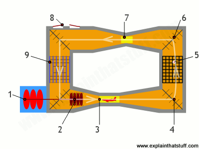 Key parts inside a wind tunnel, showing the air flow.