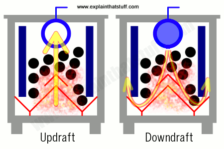 Simple illustration of how a wood burner works using updrafts and downdrafts.