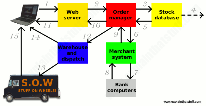 Labelled artwork showing how e-commerce works