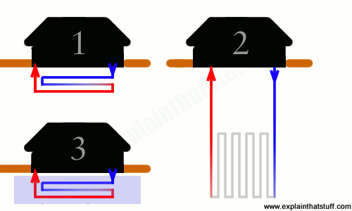 Artwork comparing three different kinds of closed-loop heat pumps work: horizontal loop, vertical loop, and horizontal loop using a lake or pond