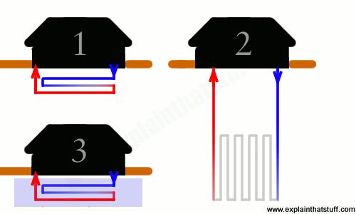 Artwork comparing three different kinds of closed-loop heat pumps work: horizontal loop, vertical loop, and horizontal loop using a lake or pond