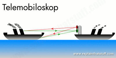 Christian Hülsmeyer's telemobiloskop: artwork based on patent drawing showing one ship using radar-type beams to detect another
