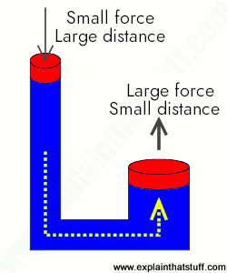 Concept of hydraulics: how hydraulic pipes magnify force