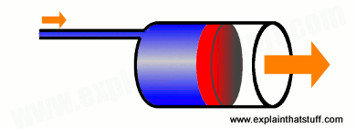 Concept of hydraulics: how a hydraulic ram multiplies force
