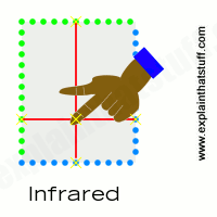 How an infrared touchscreen works
