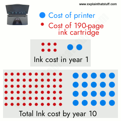Infographic. Ink is the hidden cost of inkjet printing. In 10 years, you could spend 20 times more on ink than you spent on your printer.