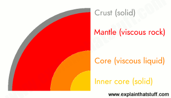 Layers of the Earth: crust, mantle, outer core, and inner core.