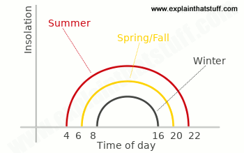Chart showing how insolation varies according to time of day at different seasons of the year.