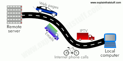 Information superhighway: The Internet as a highway on which many kinds of traffic can travel