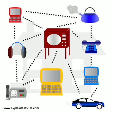 Internet of Things concept: appliances inside a house linked together