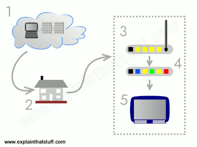 Typical domestic IPTV setup showing the Internet coming into a home, linked to a router and a set-top box, which carries the IPTV signal to a television.