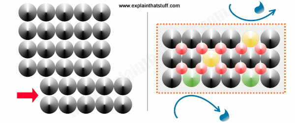 The properties of iron (left) and stainless steel (right) stem from their different, internal atomic structure.