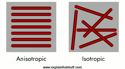 Isotropic materials have randomly arranged fibers. Anistropic materials have fibers running in the same direction.