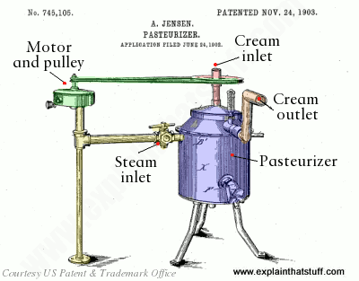 Steam pasteurizer invented by Aage Jensen, 1903, US patent 745,105.