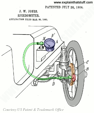Mechanical centrifugal speedometer design by Joseph Jones from 1904 patent US765841