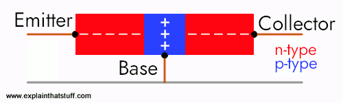 Artwork showing junction transistor in off mode
