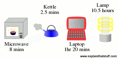 How much energy a kettle uses to boil compared with the energy used by a microwave oven, a laptop computer, and an energy-saving lamp.