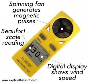 La Crosse handheld anemometer with fan-powered generator and digital display.