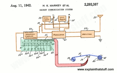 Illustration of secret spread-spectrum communication from Hedy Lamarr's US Patent 2,292,387