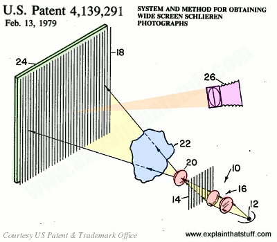 A method for taking large-scale Schlieren photos patented by NASA, from US Patent 4,139,291