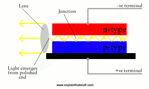 Artwork showing how a semiconductor laser works by producing stimulated emission in a p-n junction diode.