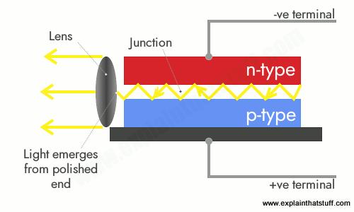 how semiconductor laser diodes work explain that stuff rh explainthatstuff com laser diode band diagram laser diode energy diagram