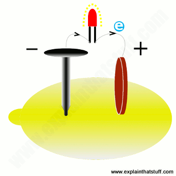 Illustration of a lemon battery using a zinc nail and a copper coin
