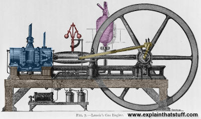 A Lenoir gas engine with key parts indicated in color.